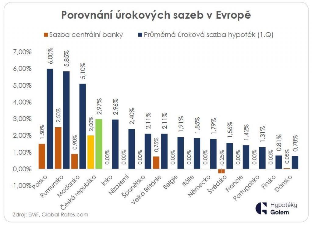 Ипотека в чехии в 2021 году, условия и процентная ставка, как взять россиянину в сбербанке