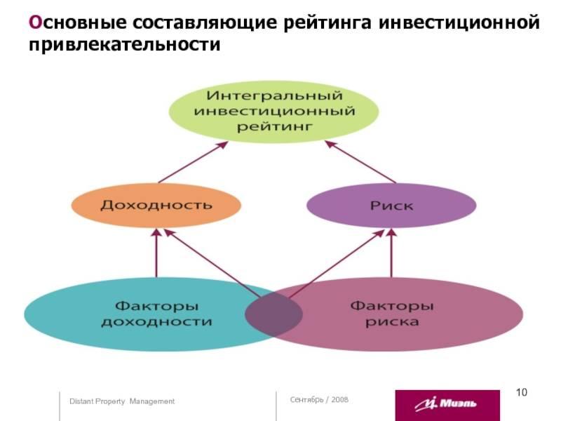 Основные критерии оценки инвестиционной привлекательности предприятия: анализ показателей действующей организации