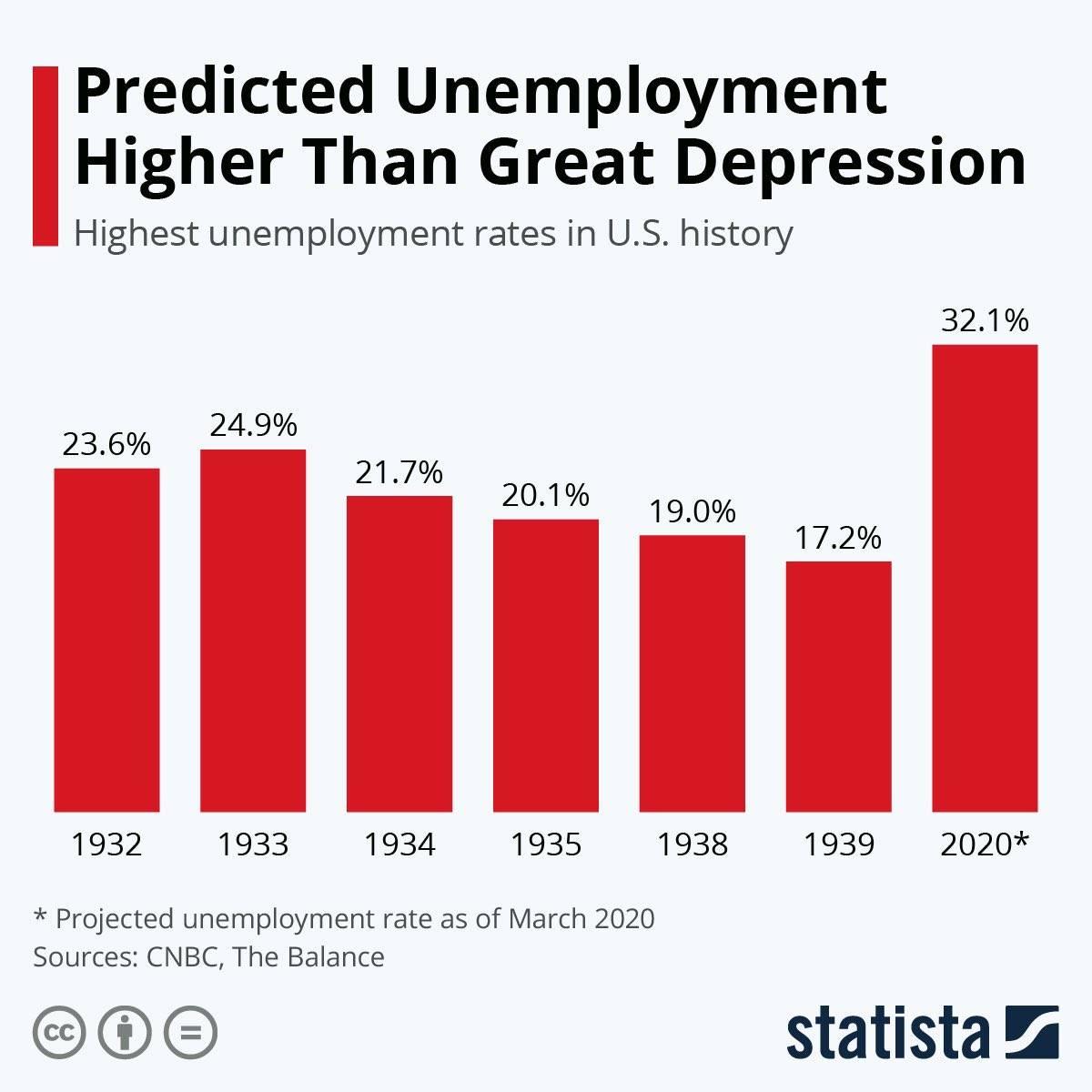 Пособие по безработице в сша в 2020 году: размер и особенности выплат