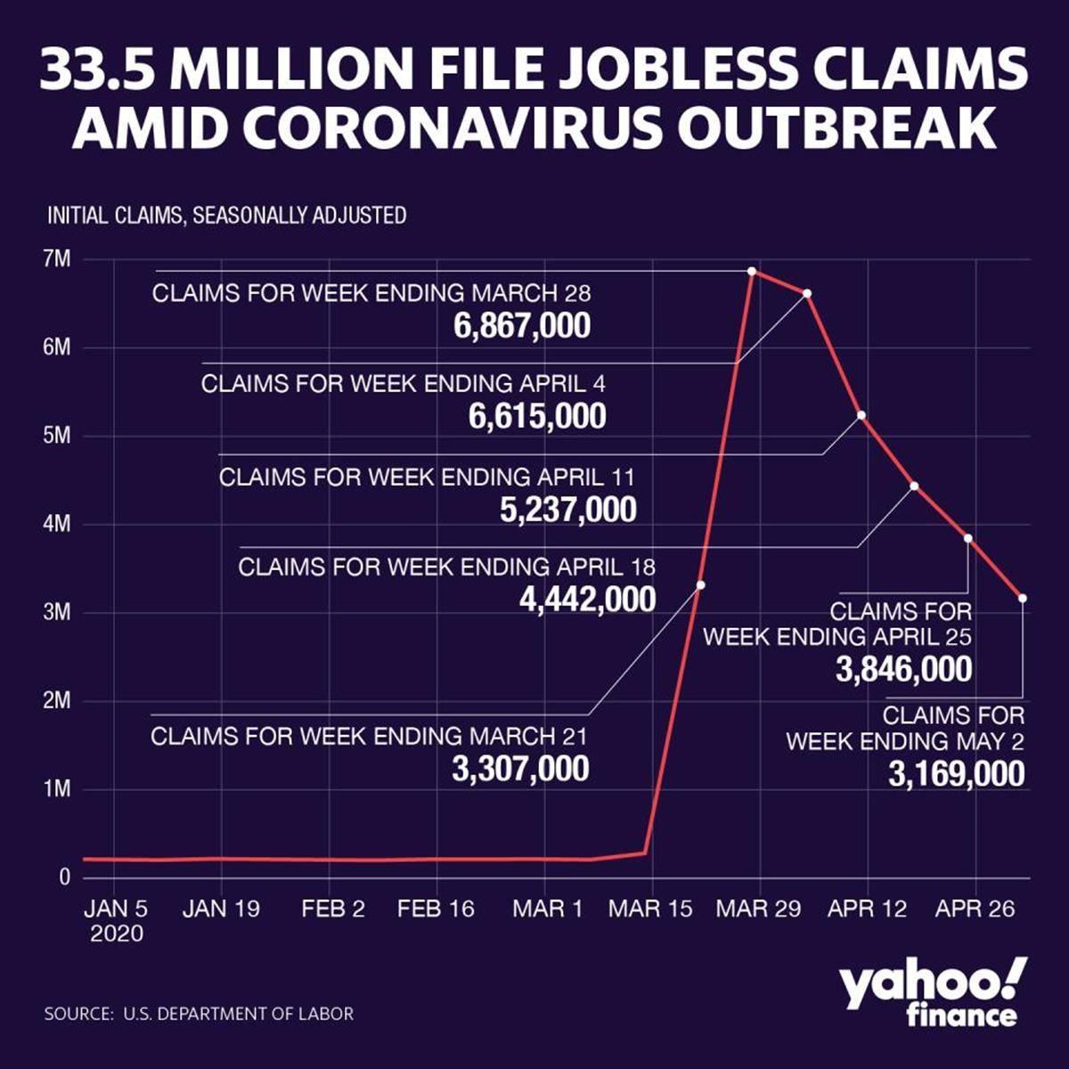 Размер пособия по безработице в америке
