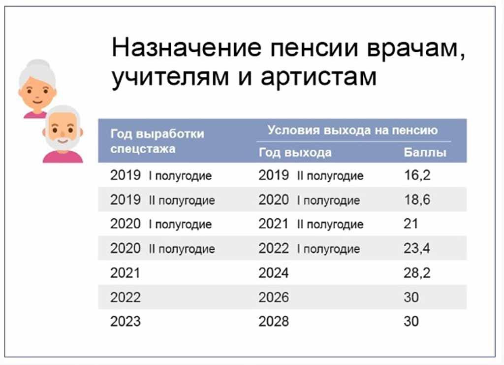 Особенности начисления пенсия в эстонии