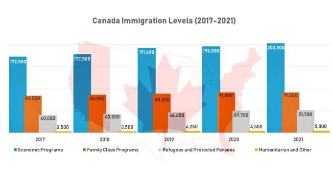 Иммиграция в канаду в 2021 году. доступные программы и требования.