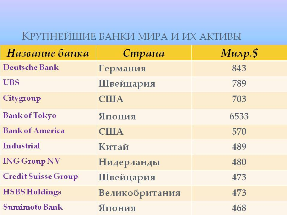 Крупнейшие банки россии в 2021 году: список и критерии формирования рейтинга