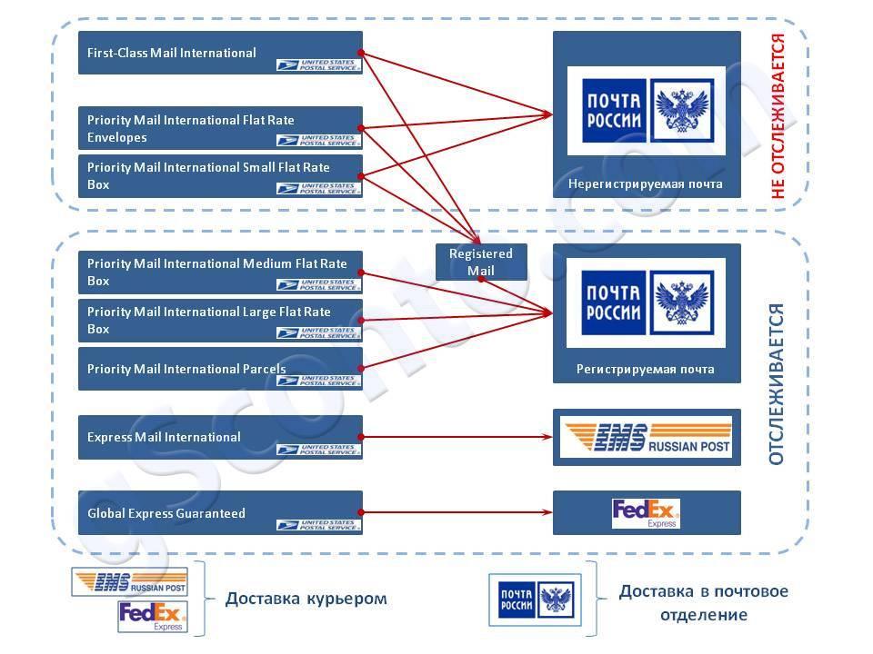 «чешская почта» изменит подход к доставке посылок