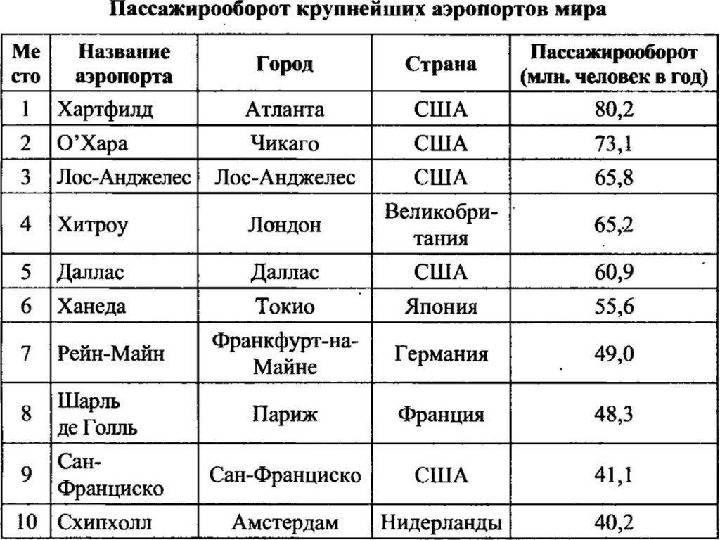 Самый большой аэропорт в мире: список крупнейших аэродромов в сша, азии и европе
