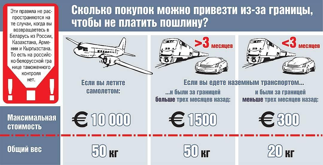 Таможенные правила на границе беларуси в 2020 году