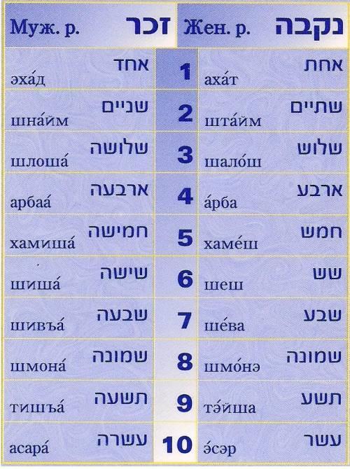 Языки израиля — википедия. что такое языки израиля