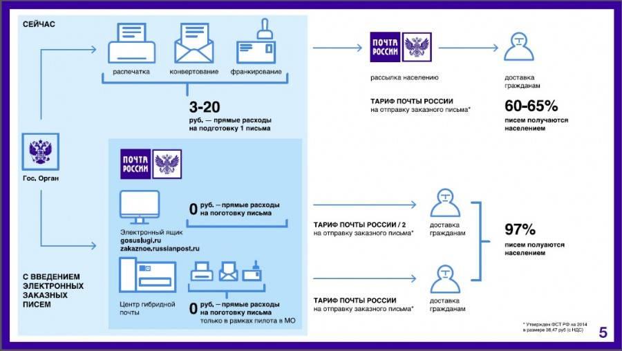«чешская почта» изменит подход к доставке посылок ► последние новости