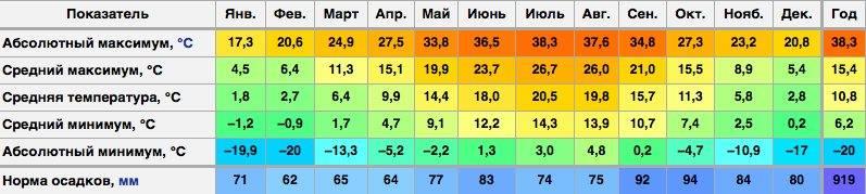 Количество осадков в германии по сезонам и среднегодовое по годам, месяцам и землям