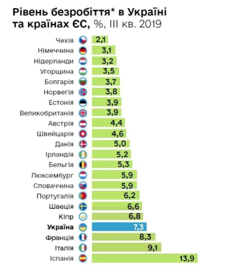 Уровень безработицы в россии и других странах мира 2020 — тюлягин