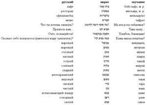 Иврит и идиш: сходства и различия, история и современность