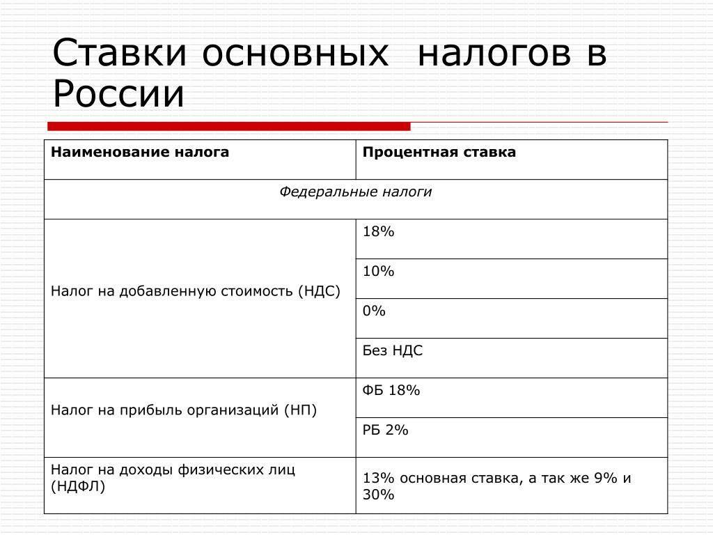 Характеристика состава и структуры налоговой системы сша