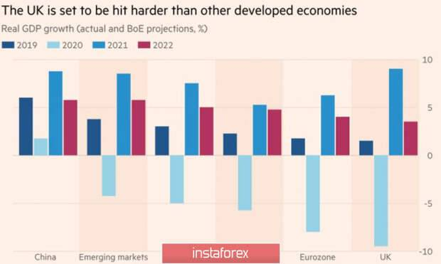 Экономика великобритании 2020-2021 в цифрах | take-profit.org