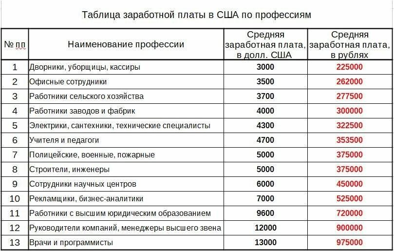 Средняя зарплата в польше по профессиям в 2021 году до и после уплаты налогов в рублях, евро, злотых
