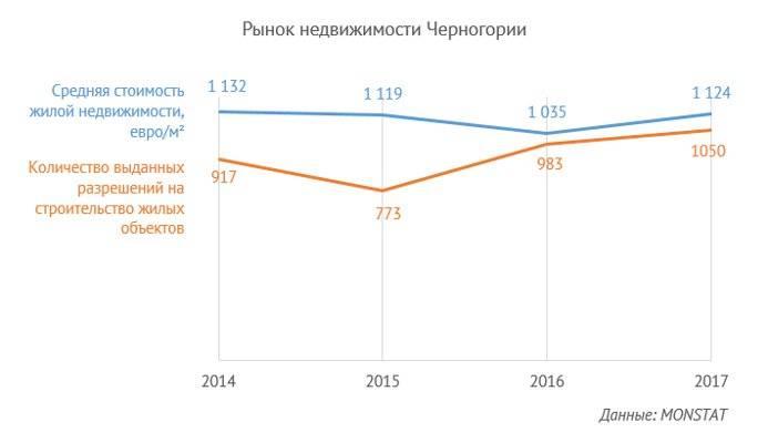 Ипотека в черногории 2021 году: как получить кредит на недвижимость иностранцу — все о визах и эмиграции