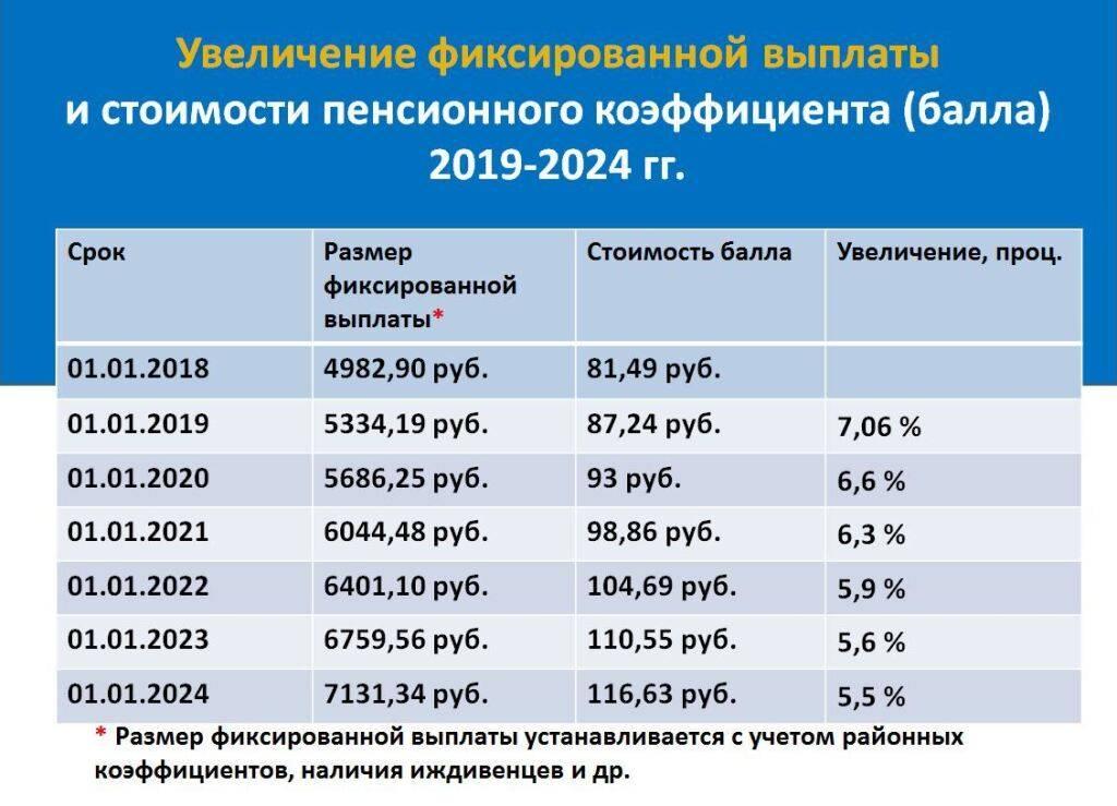 Пенсия в австралии в 2021 году