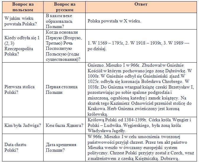 Вопросы с ответами на собеседование для получения карты поляка 2016