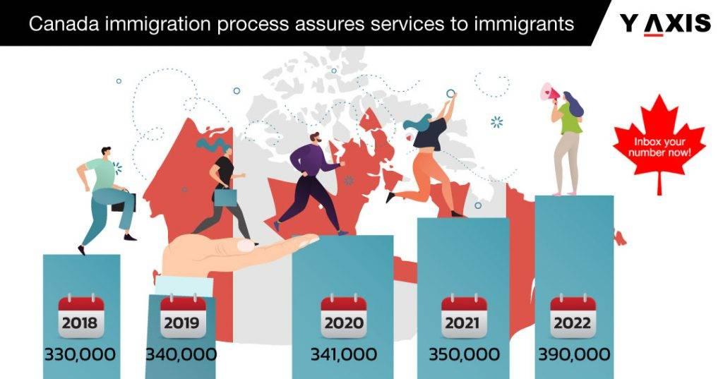 Топ-3 программы иммиграции в канаду в 2020 году (со списком профессий) — иммигрант сегодня