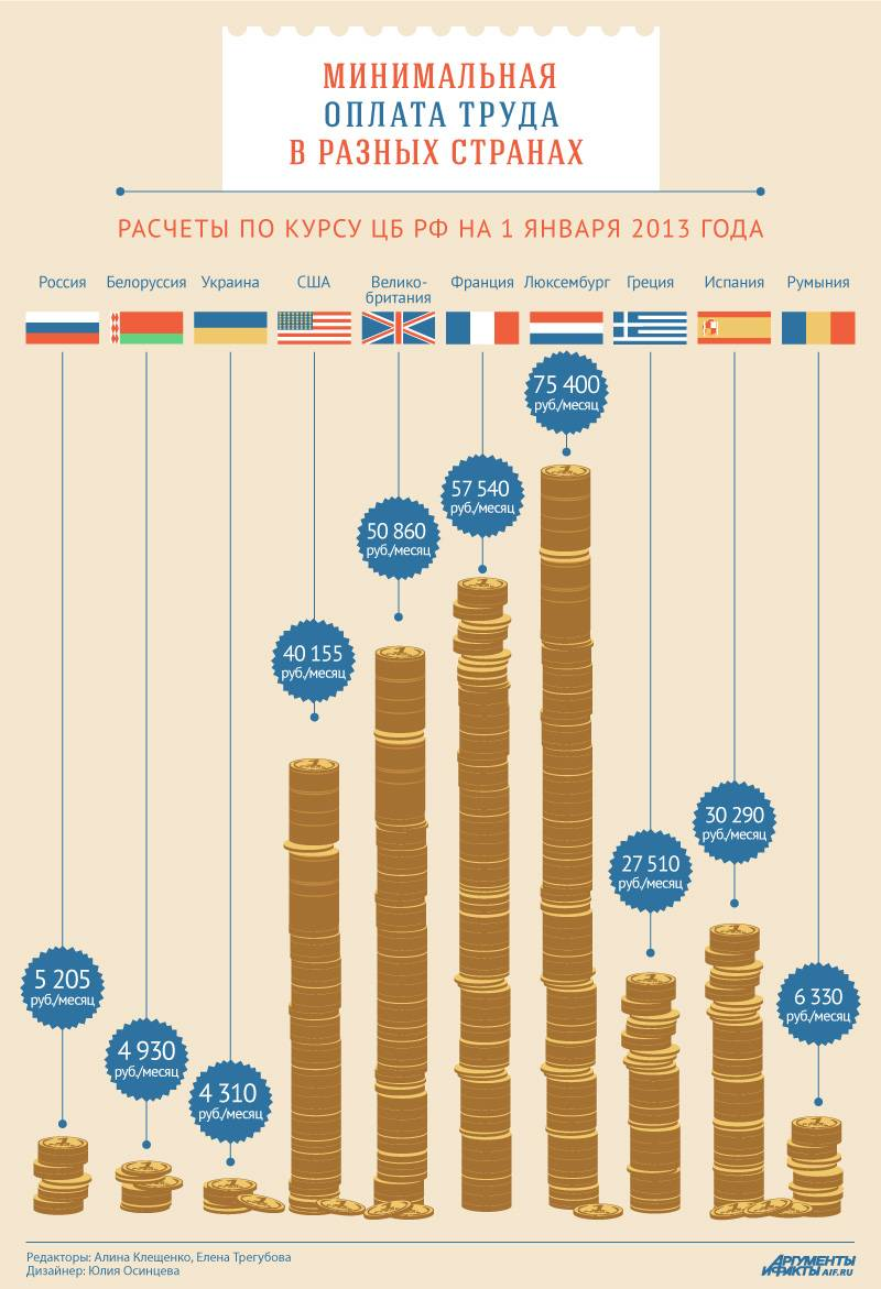 Средние зарплаты в мире: таблица 2020 года