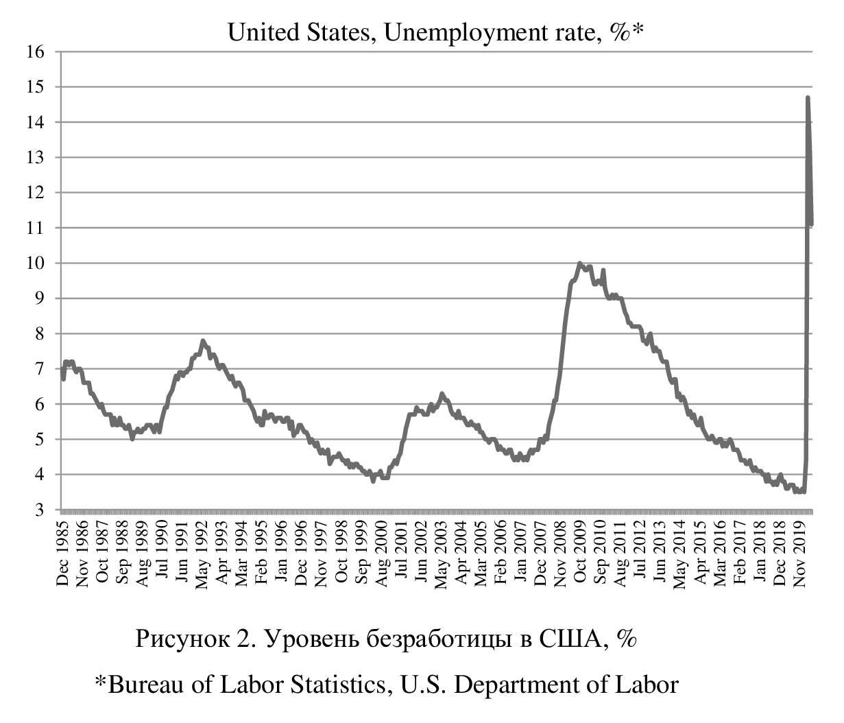 Как получить пособие по безработице в сша