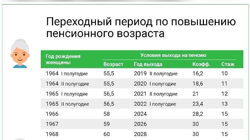 Пенсия и пенсионный возраст в эстонии