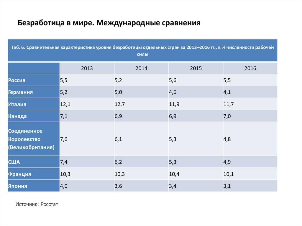 Пособия по безработице в германии на 2021, 2020 год: размер, начисление