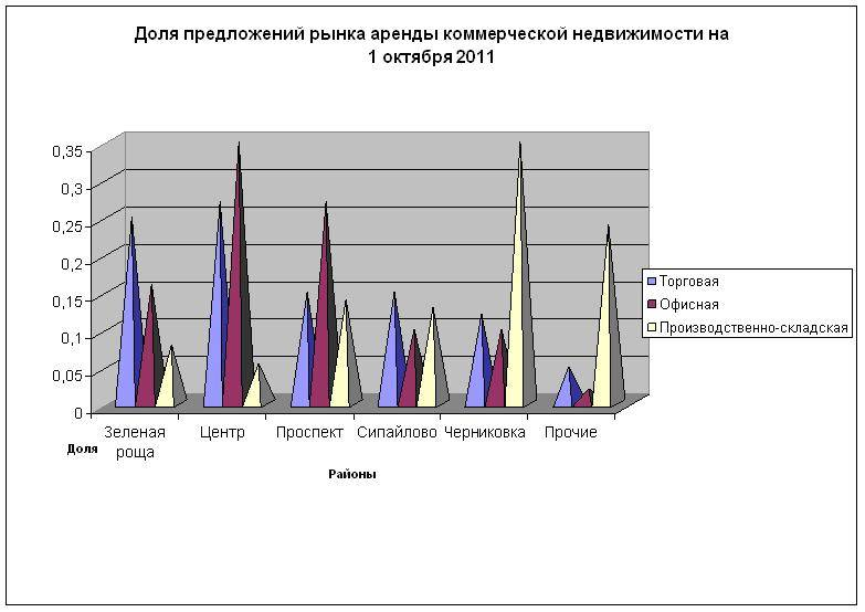 Купить квартиру в бремене - 1 объявление, продажа квартир бремена - без посредников на move.ru