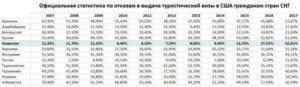 Статистика отказов в визе сша 2021. процент отказов в россии и других странах
