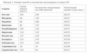 Пенсия для украинцев в польше