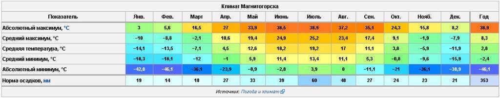Климат и погода в турции