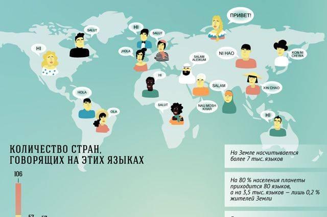 Почему английский язык стал международным — когда и почему английский стал самым влиятельным и популярным в мире?