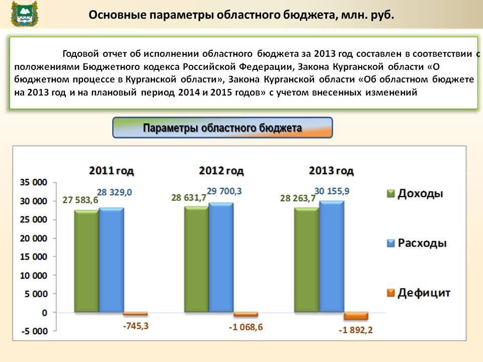 Бюджет россии на 2020 год: из чего складывается, в цифрах