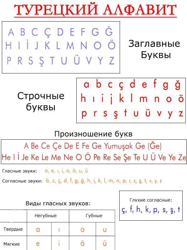 Огузские (юго-западные тюркские) языки на сайте игоря гаршина. турецкий язык