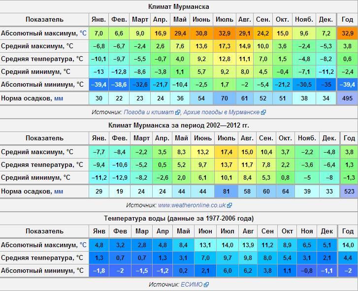 Сравнение россии и великобритании