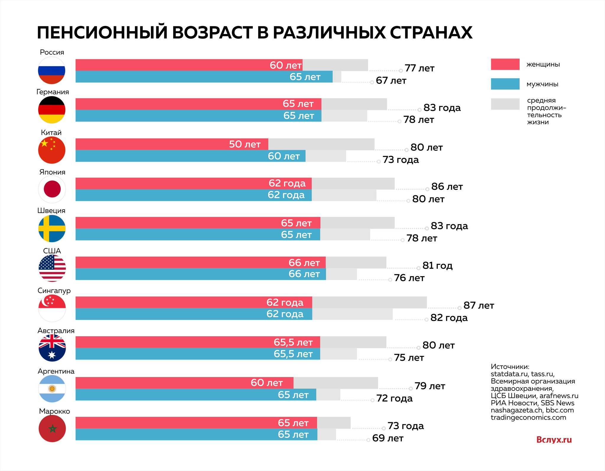 Средняя пенсия в сша в 2021 году в долларах и рублях