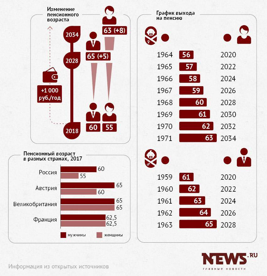 Пенсии в италии: размер и возраст наступления в 2021 году
