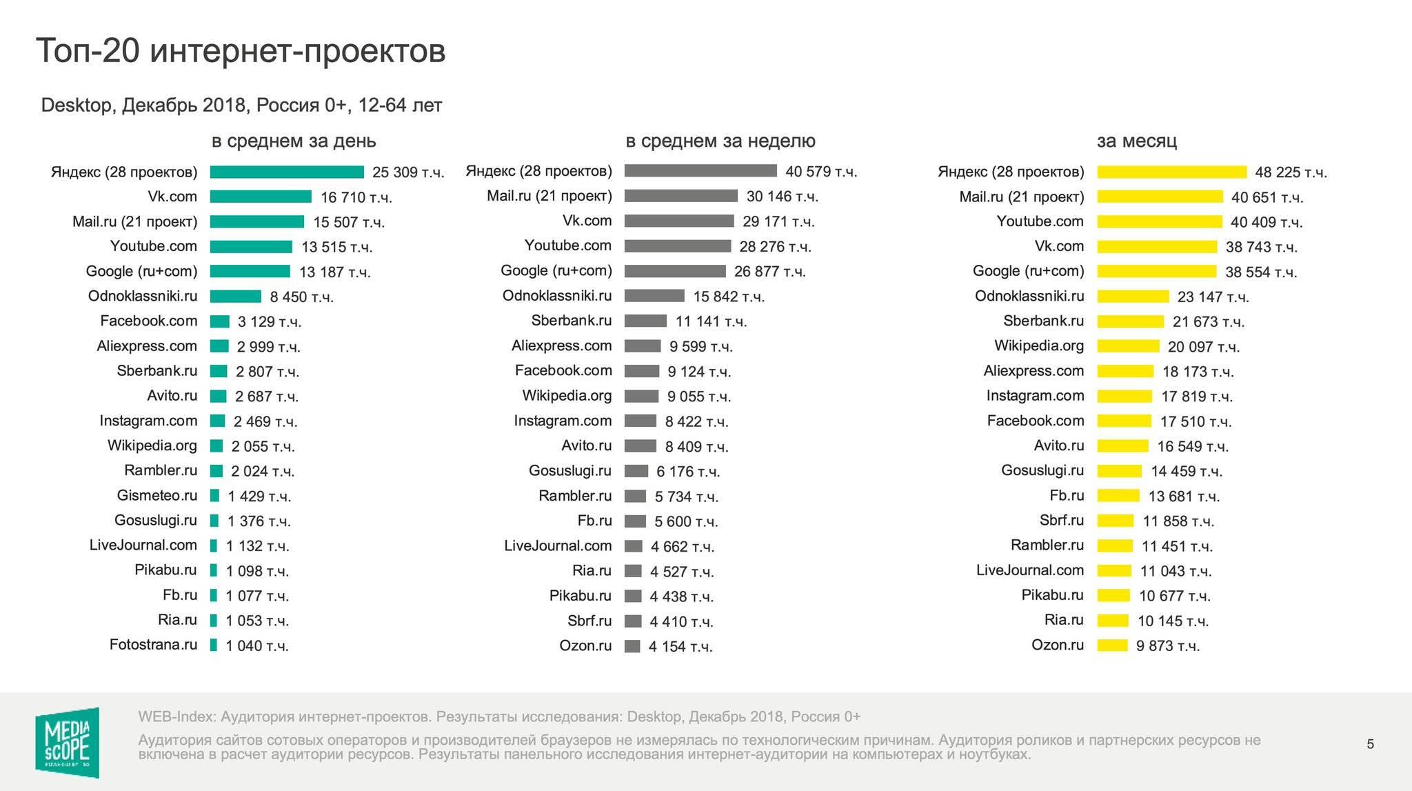 10 лучших провайдеров москвы