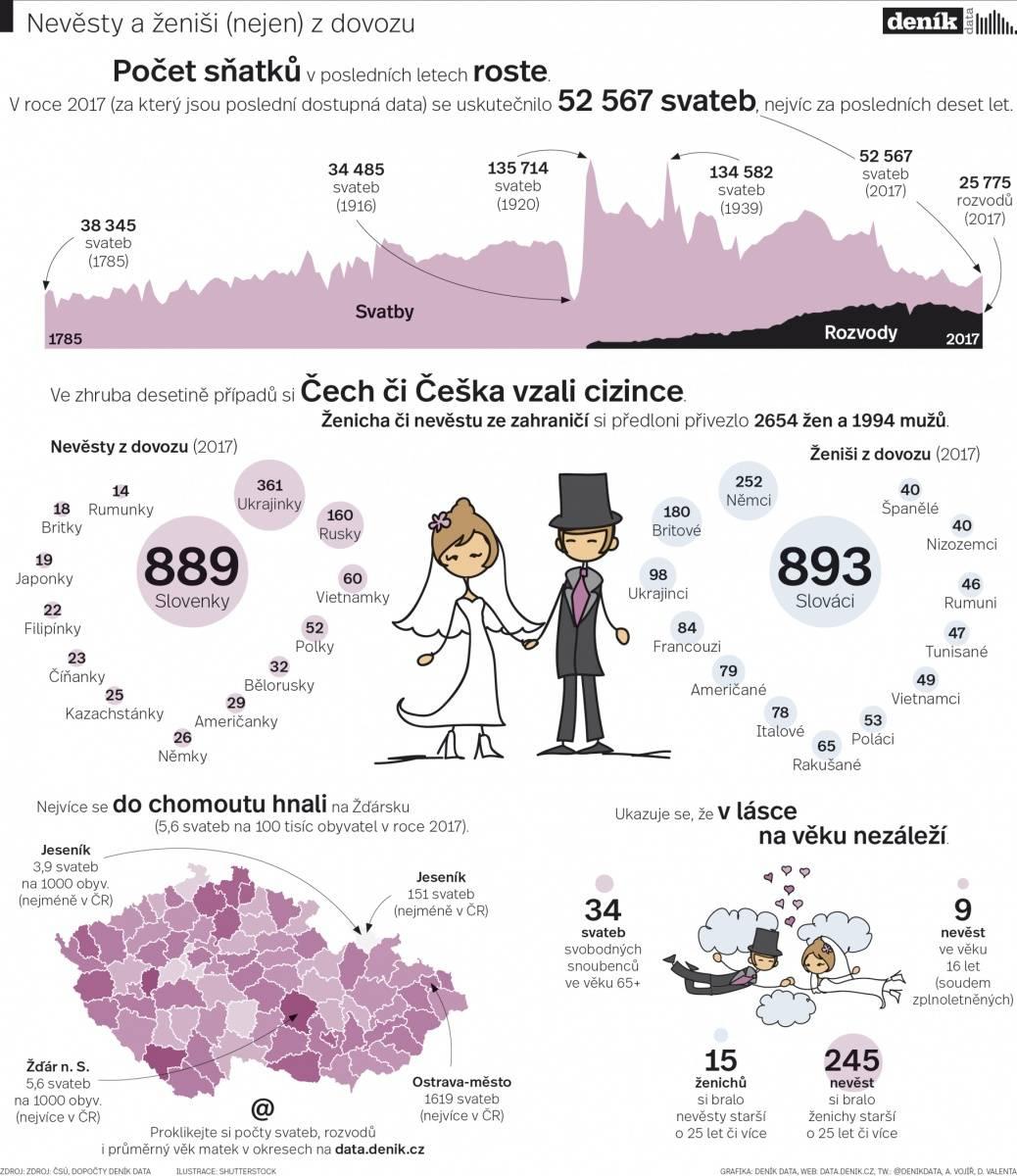 Заключение брака в словакии и вид на жительство