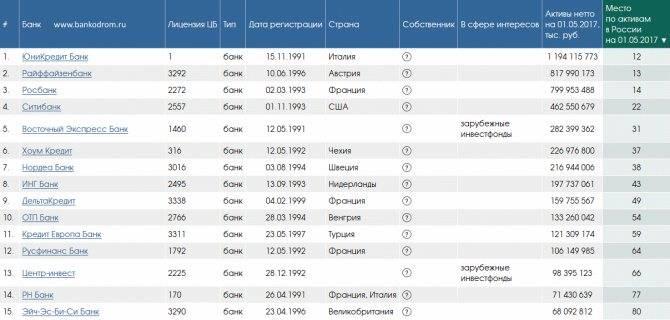Список иностранных банков в россии 2021, банки с зарубежным участием, дочки зарубежных банков - bankodrom.ru