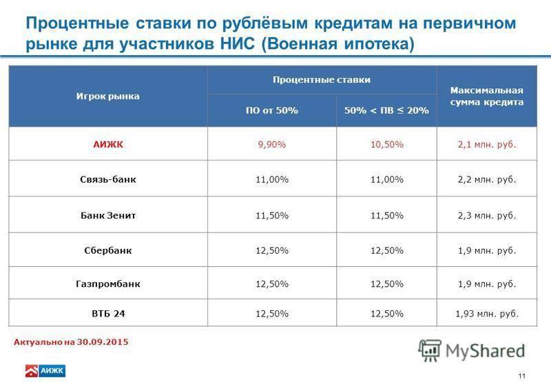 Оформление ипотеки для иностранных граждан в россии: какие банки дают кредит?