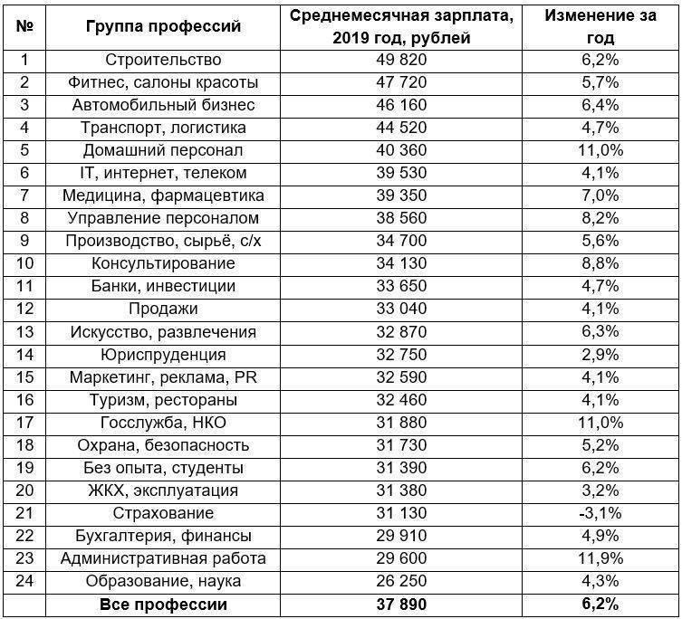 Востребованные профессии в латвии