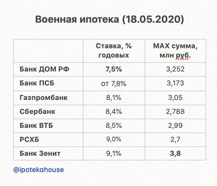 Ипотека в чехии для россиян в 2021 году: как взять иностранцу?