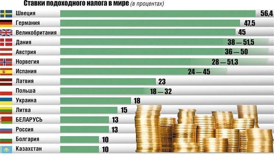 Насколько велики налоги в эстонии