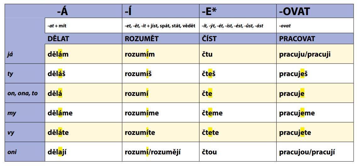 8 практических советов, как легко выучить чешский язык
