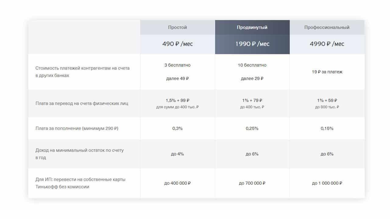 Тариф «начало» банка точка: подробное описание условий для ип и ооо