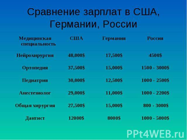 Средняя зарплата в сша по профессиям в 2021 году до и после уплаты налогов в рублях и долларах