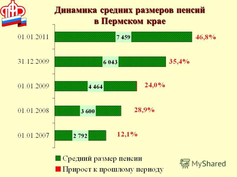 Средняя пенсия в россии и других странах мира в 2020 году