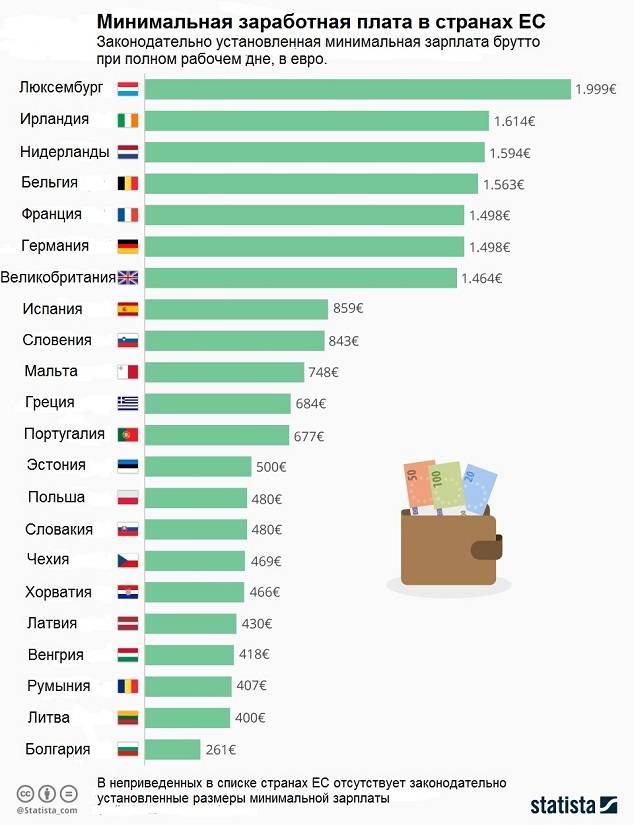 Средняя зарплата в испании: сколько получают испанцы после выхода страны из кризиса
