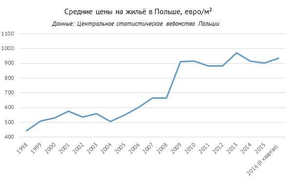 На заработках: стоимость проживания в Польше и цены на товары первой необходимости
