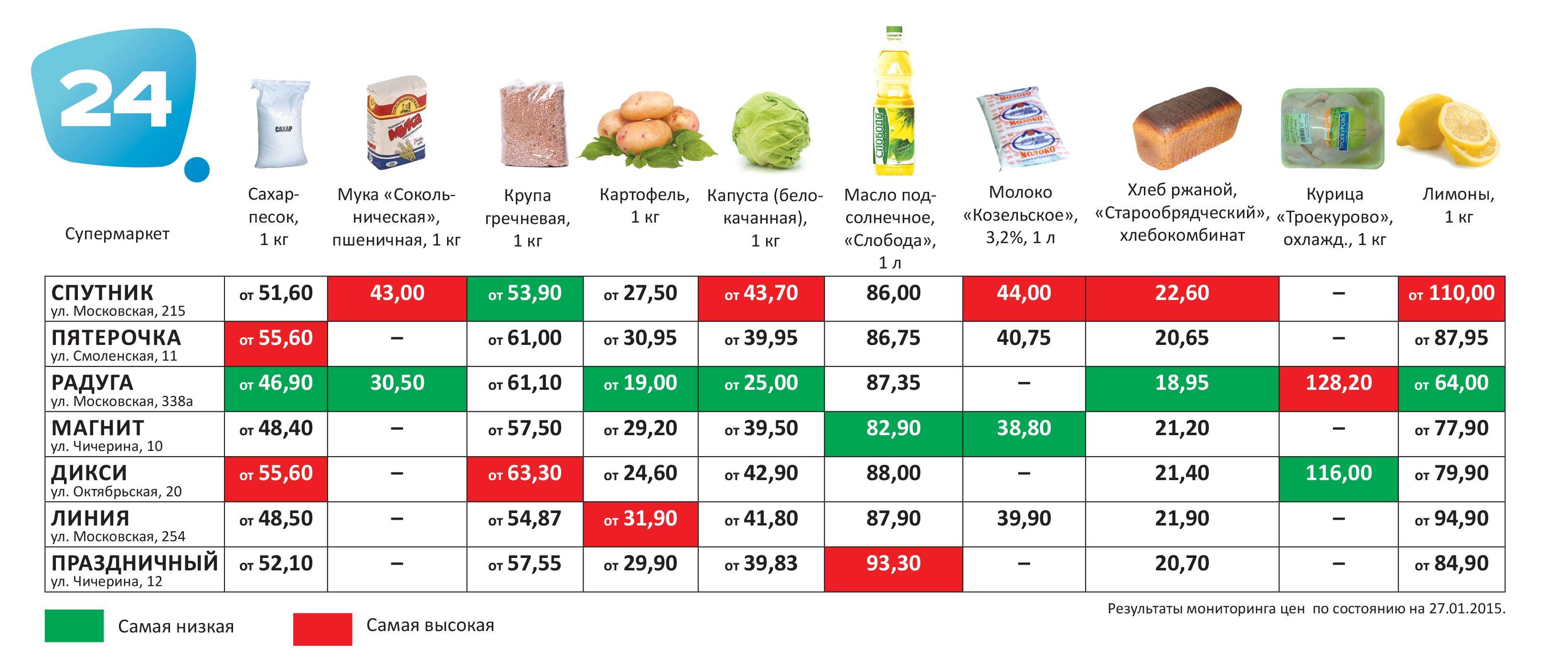 Цены в латвии на продукты, жилье, товары и услуги в 2021 году